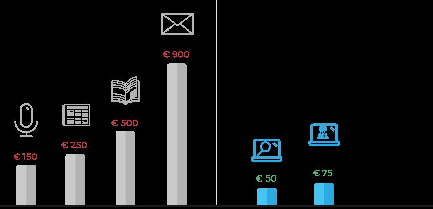 Traditioneel versus digitale kosten marketing