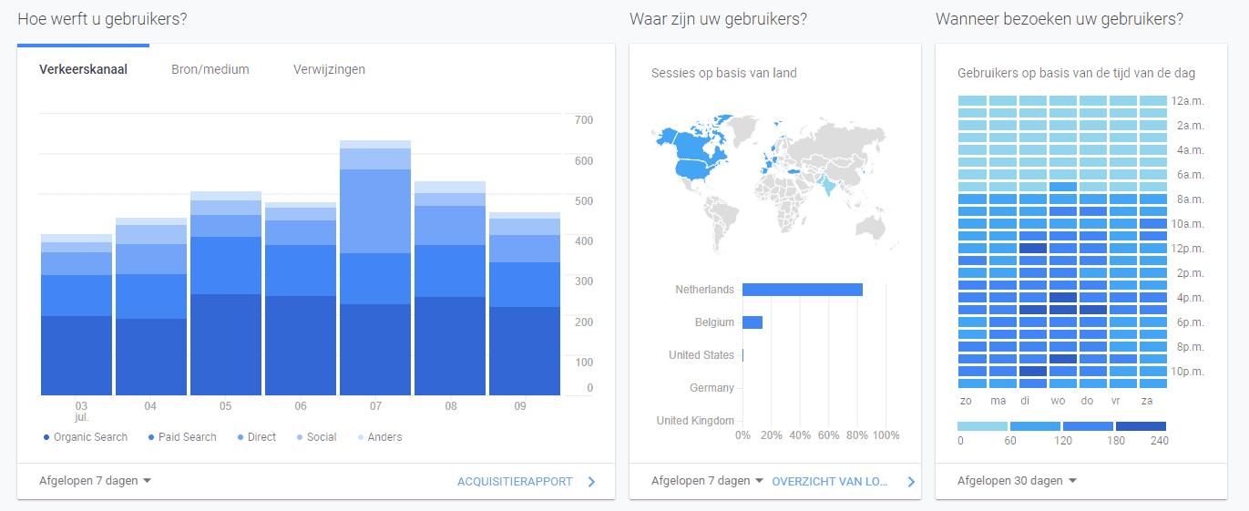 data-driven-content-analytics
